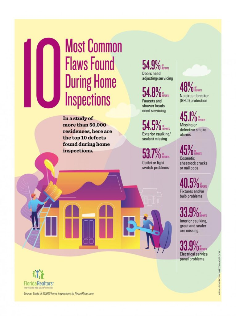10 Most Common Flaws Found During Home Inspections  In a study of more than 50,000 residences, here are the top 10 defects found during home inspections.     54.9% Doors need adjusting/servicing  54.8% Doors need adjusting/servicing  54.5% Doors need adjusting/servicing  53.7% Doors need adjusting/servicing  48% Doors need adjusting/servicing  45.1% Doors need adjusting/servicing  40.5% Fixtures and/or bulb problems  33.9% Interior caulking, grout and sealer are missing.